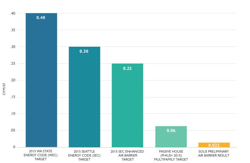 energy usage chart for Solis